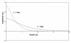 Rayleigh wave amplitude and freq vs depth for a MASW seismic survey