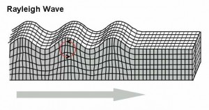 Example of Rayleigh wave particle motion for a MASW seismic survey