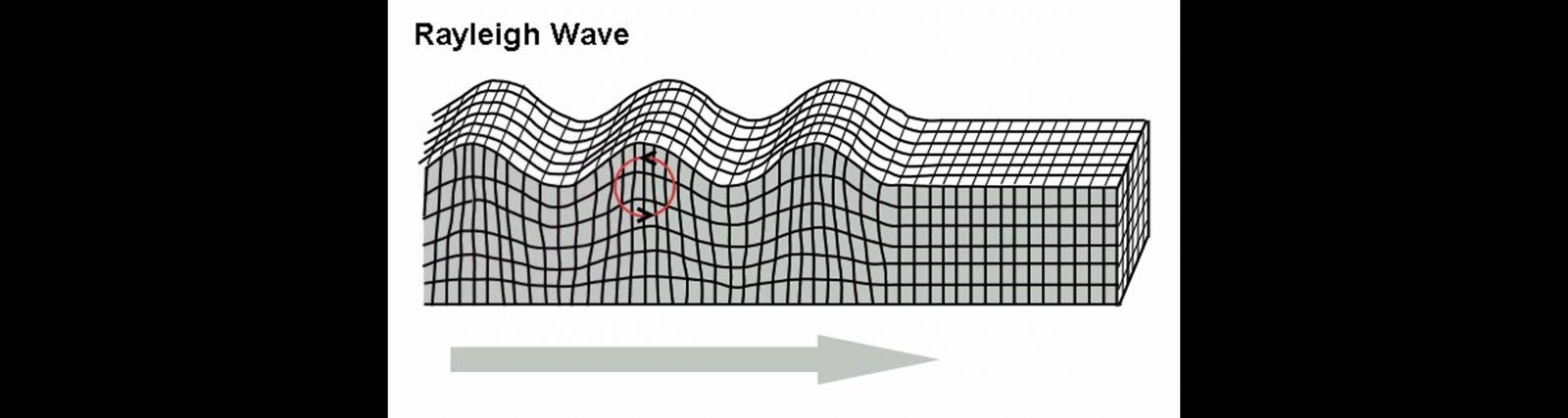 Example of Rayleigh wave partical motion